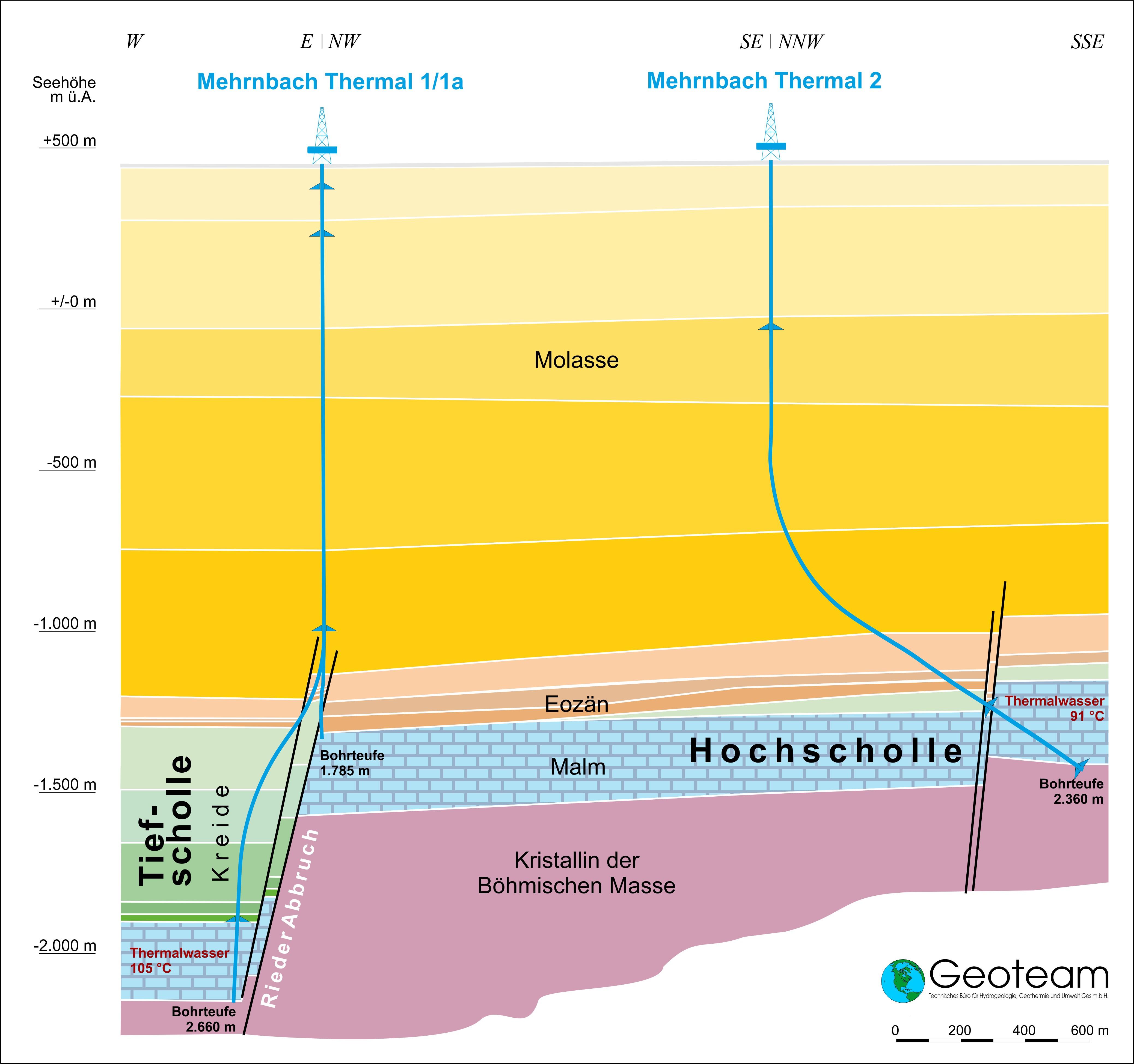 Niedlich Wasserhaushaltsschema Ideen - Elektrische Schaltplan-Ideen ...